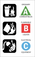 Chart showing combustible materials by type A, B, C